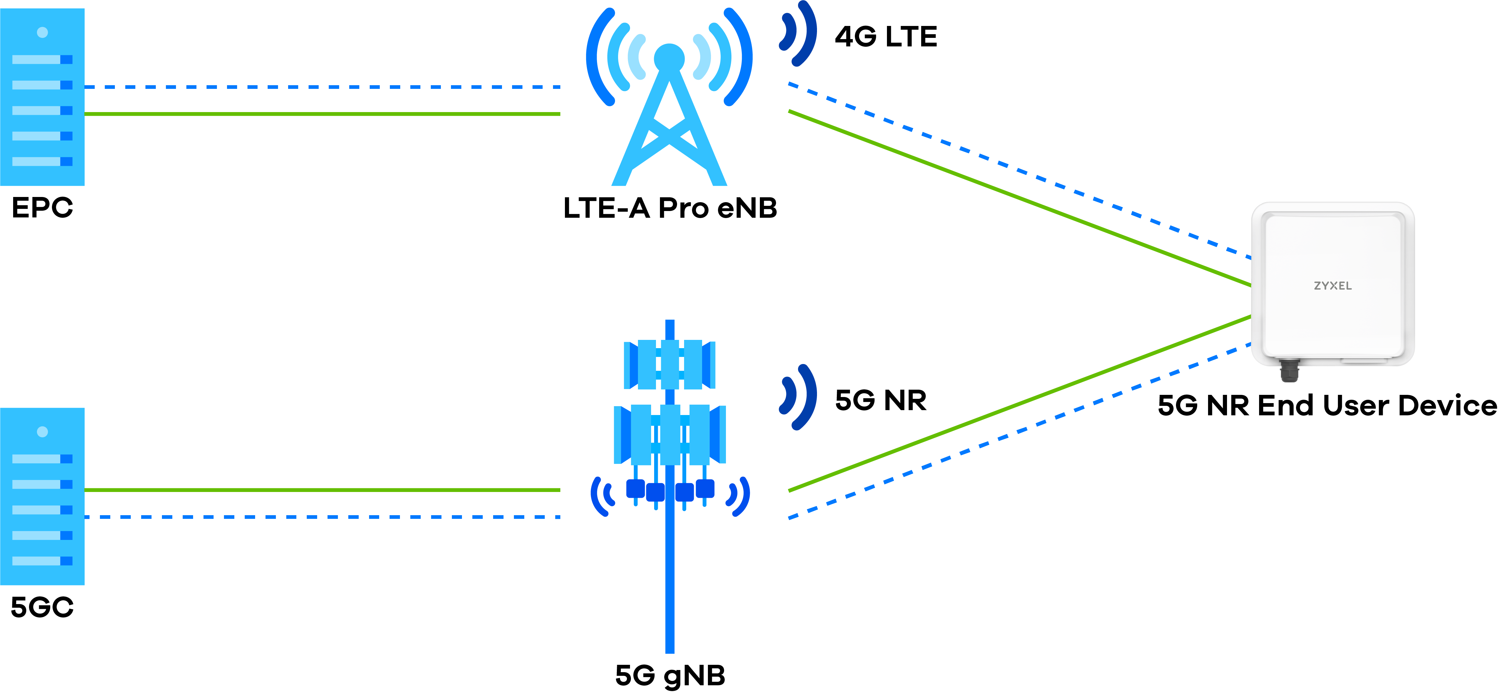 Zyxel 5G NR Standalone architecture