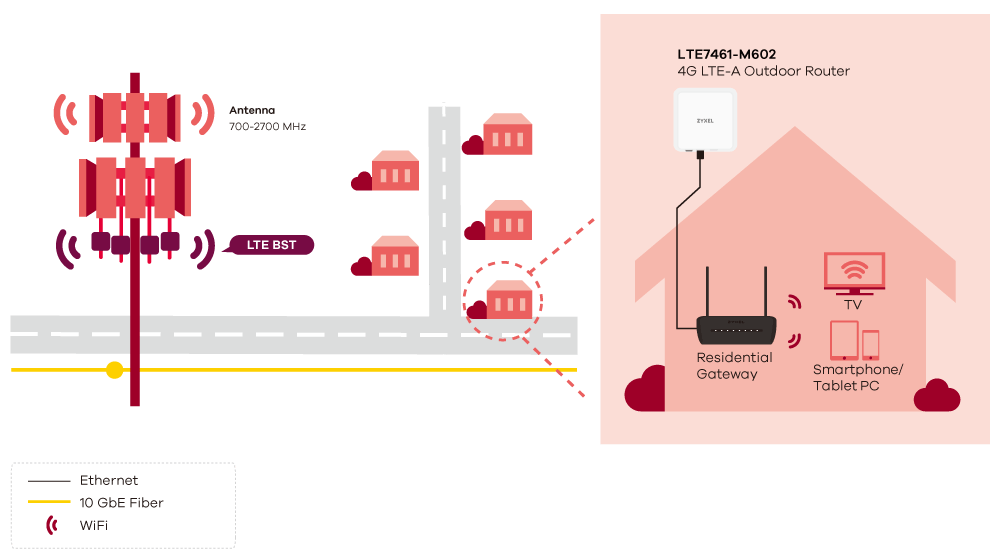lte7461-m602_application-diagram_1000px.png